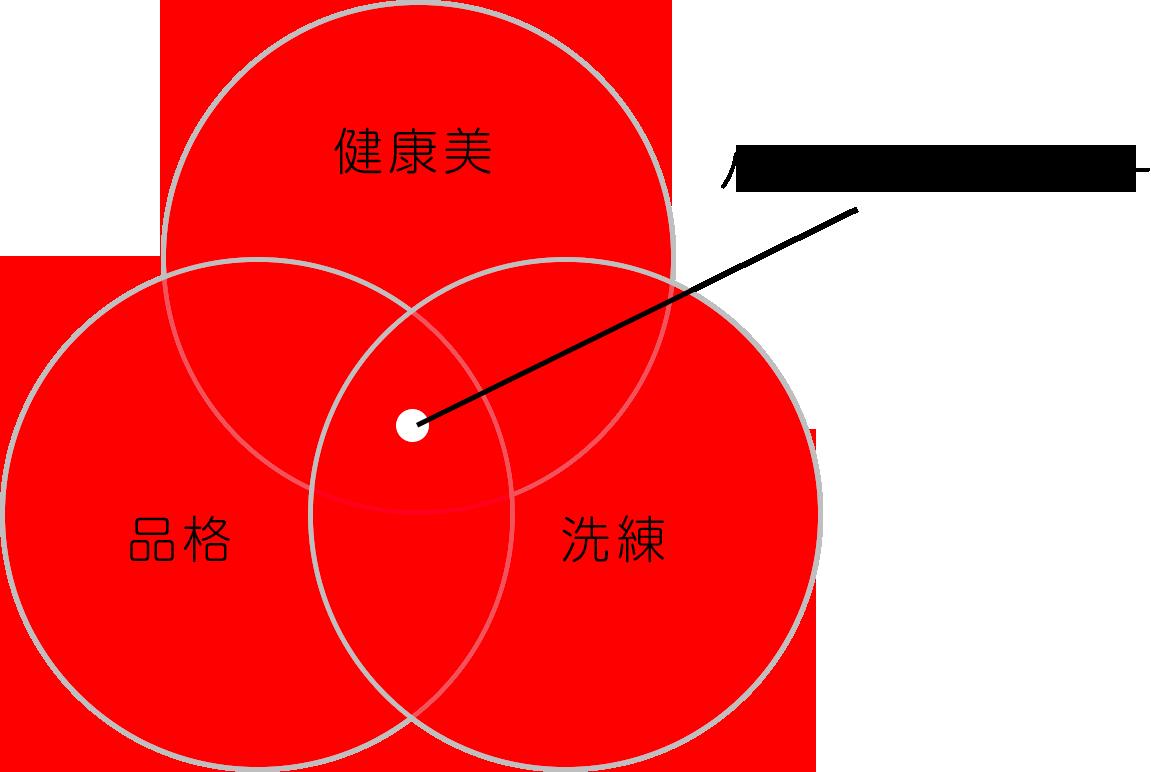 パーソナルカラー概念図
